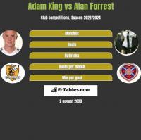Adam King vs Alan Forrest h2h player stats