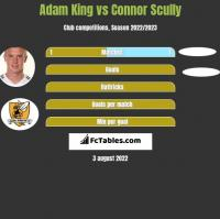 Adam King vs Connor Scully h2h player stats