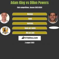 Adam King vs Dillon Powers h2h player stats