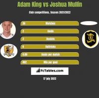 Adam King vs Joshua Mullin h2h player stats