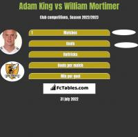 Adam King vs William Mortimer h2h player stats