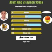 Adam King vs Aymen Souda h2h player stats