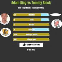 Adam King vs Tommy Block h2h player stats