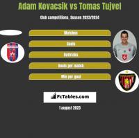 Adam Kovacsik vs Tomas Tujvel h2h player stats