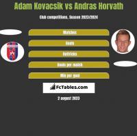 Adam Kovacsik vs Andras Horvath h2h player stats