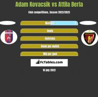 Adam Kovacsik vs Attila Berla h2h player stats