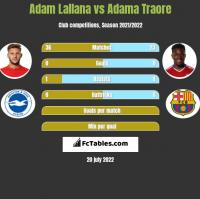 Adam Lallana vs Adama Traore h2h player stats