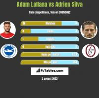 Adam Lallana vs Adrien Silva h2h player stats