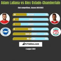 Adam Lallana vs Alex Oxlade-Chamberlain h2h player stats