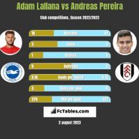 Adam Lallana vs Andreas Pereira h2h player stats