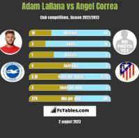 Adam Lallana vs Angel Correa h2h player stats