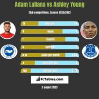 Adam Lallana vs Ashley Young h2h player stats