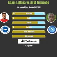 Adam Lallana vs Axel Tuanzebe h2h player stats