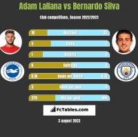 Adam Lallana vs Bernardo Silva h2h player stats