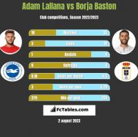 Adam Lallana vs Borja Baston h2h player stats