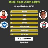 Adam Lallana vs Che Adams h2h player stats