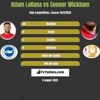 Adam Lallana vs Connor Wickham h2h player stats
