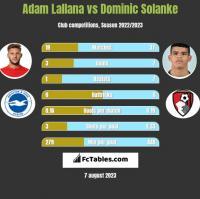 Adam Lallana vs Dominic Solanke h2h player stats