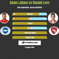 Adam Lallana vs Donald Love h2h player stats