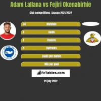 Adam Lallana vs Fejiri Okenabirhie h2h player stats