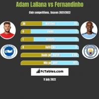 Adam Lallana vs Fernandinho h2h player stats