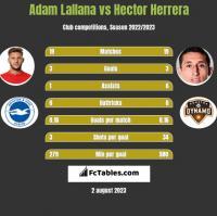 Adam Lallana vs Hector Herrera h2h player stats