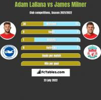 Adam Lallana vs James Milner h2h player stats