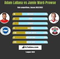 Adam Lallana vs Jamie Ward-Prowse h2h player stats