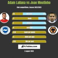 Adam Lallana vs Joao Moutinho h2h player stats