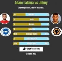 Adam Lallana vs Johny h2h player stats