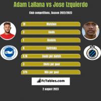 Adam Lallana vs Jose Izquierdo h2h player stats