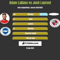 Adam Lallana vs Josh Laurent h2h player stats