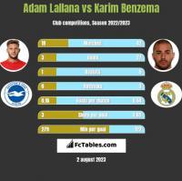 Adam Lallana vs Karim Benzema h2h player stats