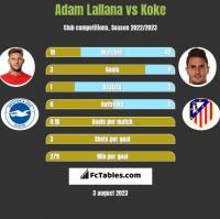 Adam Lallana vs Koke h2h player stats