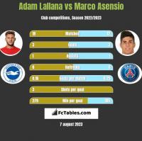 Adam Lallana vs Marco Asensio h2h player stats