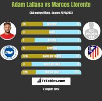 Adam Lallana vs Marcos Llorente h2h player stats