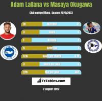 Adam Lallana vs Masaya Okugawa h2h player stats