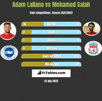 Adam Lallana vs Mohamed Salah h2h player stats