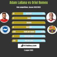 Adam Lallana vs Oriol Romeu h2h player stats