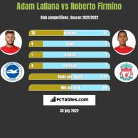 Adam Lallana vs Roberto Firmino h2h player stats