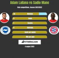 Adam Lallana vs Sadio Mane h2h player stats