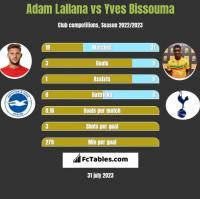 Adam Lallana vs Yves Bissouma h2h player stats