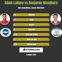 Adam Lallana vs Benjamin Woodburn h2h player stats