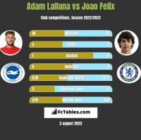 Adam Lallana vs Joao Felix h2h player stats