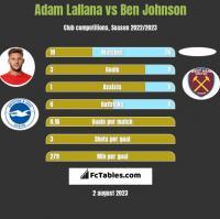 Adam Lallana vs Ben Johnson h2h player stats