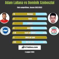 Adam Lallana vs Dominik Szoboszlai h2h player stats