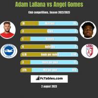 Adam Lallana vs Angel Gomes h2h player stats