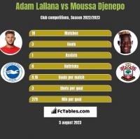 Adam Lallana vs Moussa Djenepo h2h player stats