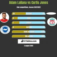 Adam Lallana vs Curtis Jones h2h player stats