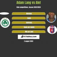 Adam Lang vs Alef h2h player stats